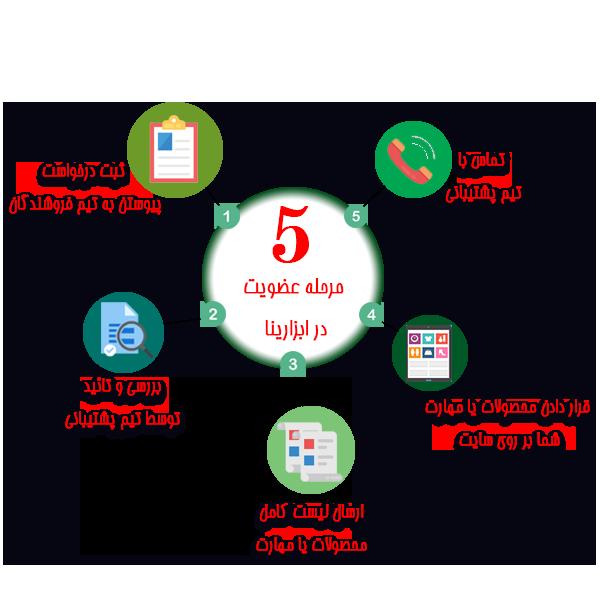 5 مرحله عضویت در ابزارینا