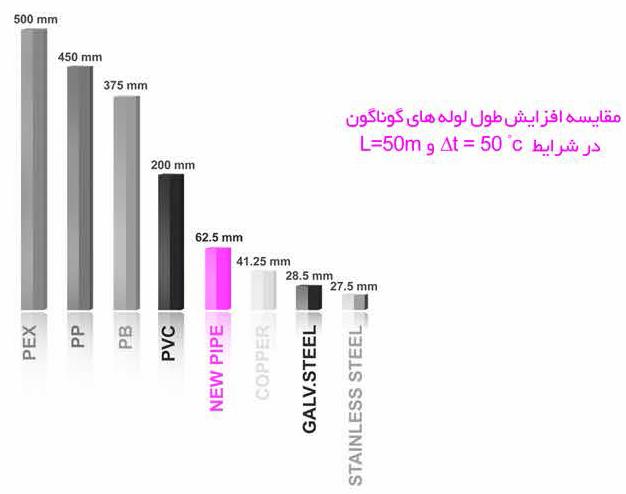 مقایسه افزایش طول لوله های گوناگون